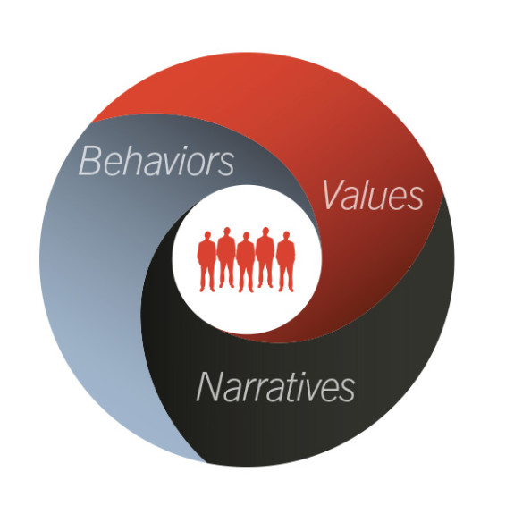 growth-engine-values-narrative-behaviors