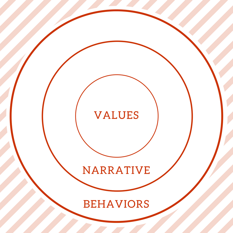 Visual depiction of Leadership Culture - Values, Narrative, Behaviors